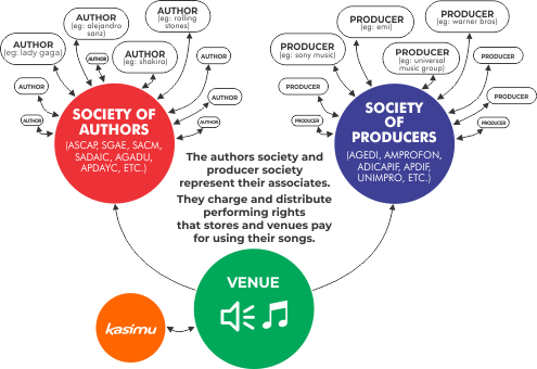 performing rights using commercial music stores venues